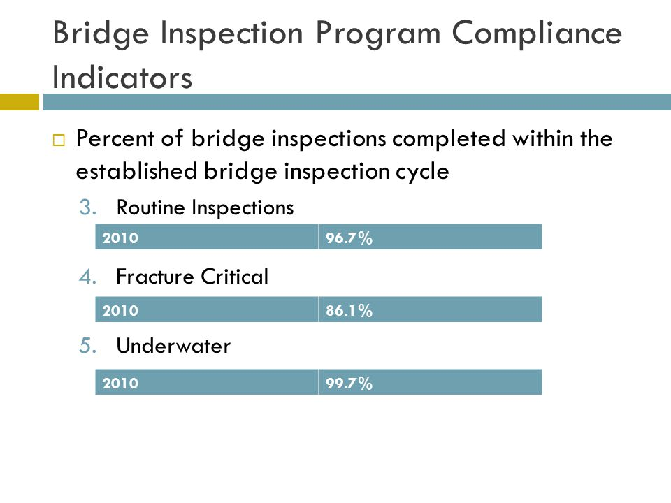 Bridge Inspection Program Compliance Indicators  Percent of bridge inspections completed within the established bridge inspection cycle 3.Routine Inspections 4.Fracture Critical 5.Underwater 201096.7% 201086.1% 201099.7%