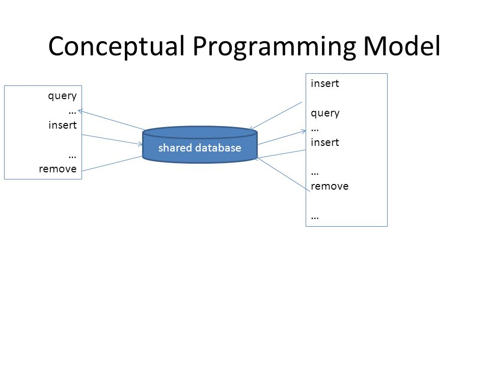 Conceptual Programming Model shared database query … insert … remove insert query … insert … remove …