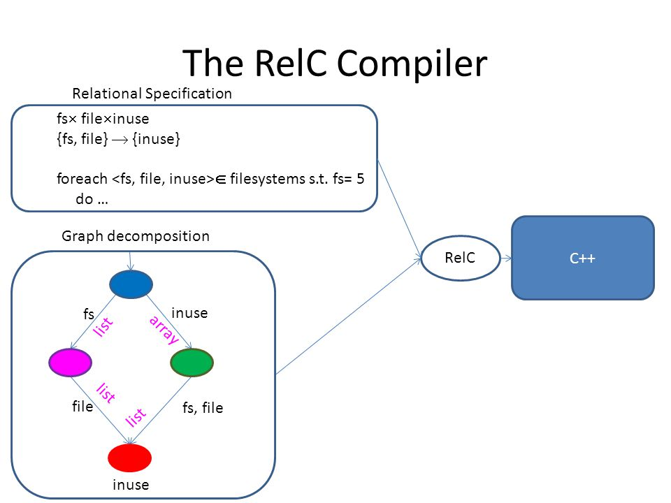The RelC Compiler fs  file  inuse {fs, file}  {inuse} foreach  filesystems s.t.