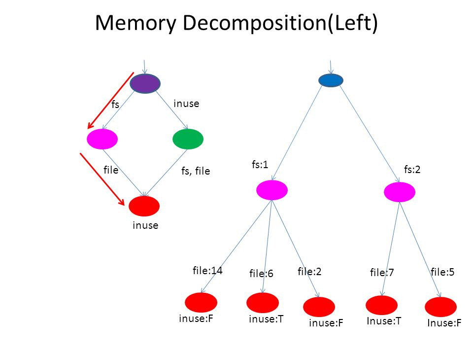 Memory Decomposition(Left) inuse fs, file fs inuse file inuse:F inuse:T inuse:F Inuse:T Inuse:F fs:1 fs:2 file:14 file:6 file:2 file:7 file:5