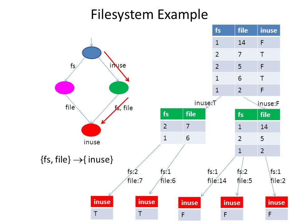 Filesystem Example fsfileinuse 114F 27T 25F 16T 12F fsfile 27 16 fsfile 114 25 12 fs:2 file:7 inuse T T F F F fs:1 file:6 fs:1 file:14 fs:2 file:5 fs:1 file:2 inuse:T inuse:F inuse fs, file fs inuse file {fs, file}  { inuse}