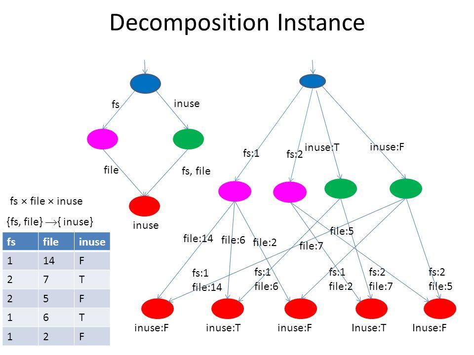 Decomposition Instance fs:1 file:14 fs:1 file:6 fs:1 file:2 fs:2 file:7 fs:2 file:5 inuse:T inuse:F inuse:Tinuse:FInuse:TInuse:F fsfileinuse 114F 27T 25F 16T 12F fs:1 file:14 file:6 file:2 file:7 file:5 fs:2 fs  file  inuse {fs, file}  { inuse} inuse fs, file fs inuse file