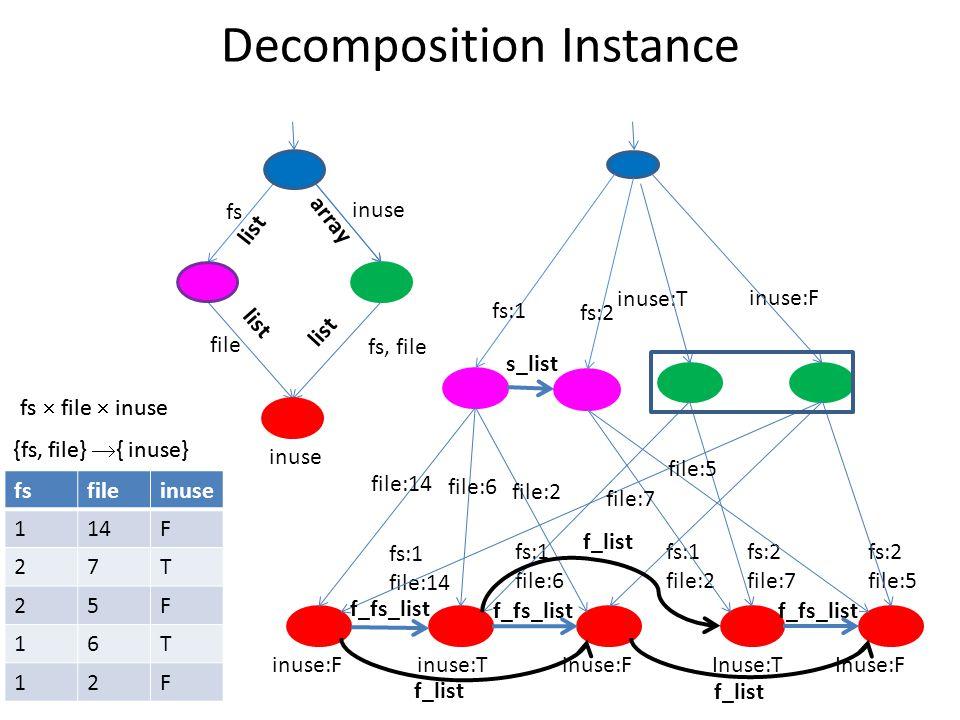 Decomposition Instance fs:1 file:14 fs:1 file:6 fs:1 file:2 fs:2 file:7 fs:2 file:5 inuse:T inuse:F inuse:Tinuse:FInuse:TInuse:F fsfileinuse 114F 27T 25F 16T 12F fs:1 file:14 file:6 file:2 file:7 file:5 fs:2 fs  file  inuse {fs, file}  { inuse} fs  file  inuse {fs, file}  { inuse} inuse fs, file fs inuse file list array list s_list f_fs_list f_list