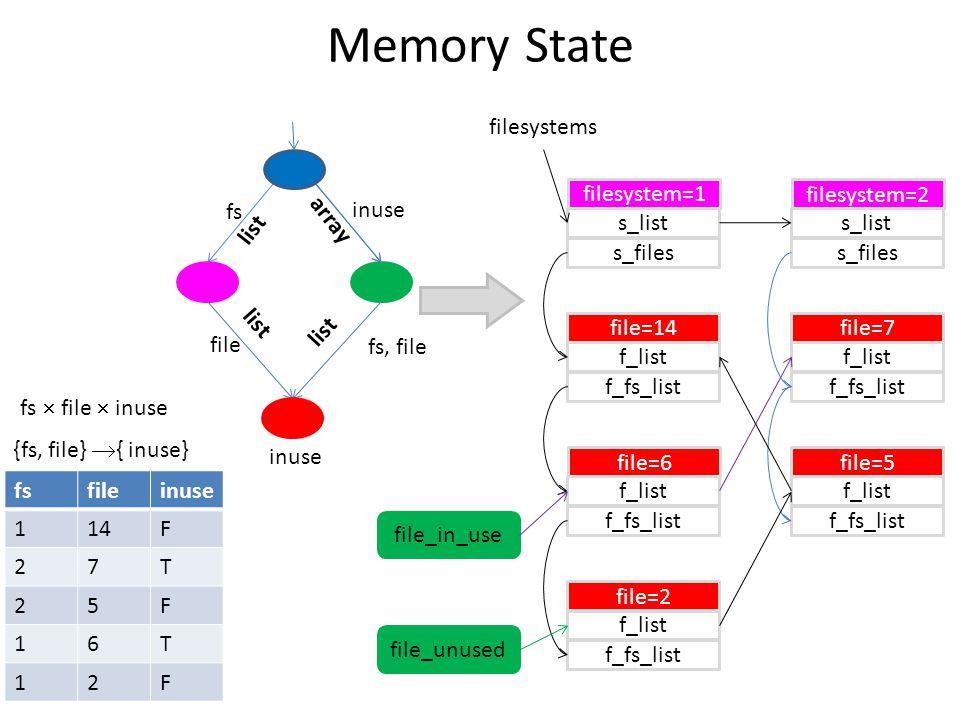 Memory State fsfileinuse 114F 27T 25F 16T 12F fs  file  inuse {fs, file}  { inuse} inuse fs, file fs inuse file list array list filesystems filesystem=1 s_list s_files filesystem=2 s_list s_files file=14 f_list f_fs_list file=6 f_list f_fs_list file=2 f_list f_fs_list file=7 f_list f_fs_list file=5 f_list f_fs_list file_in_use file_unused
