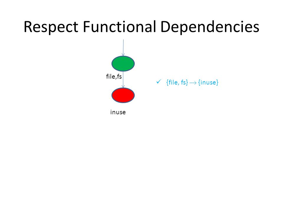 Respect Functional Dependencies file,fs inuse {file, fs}  {inuse}
