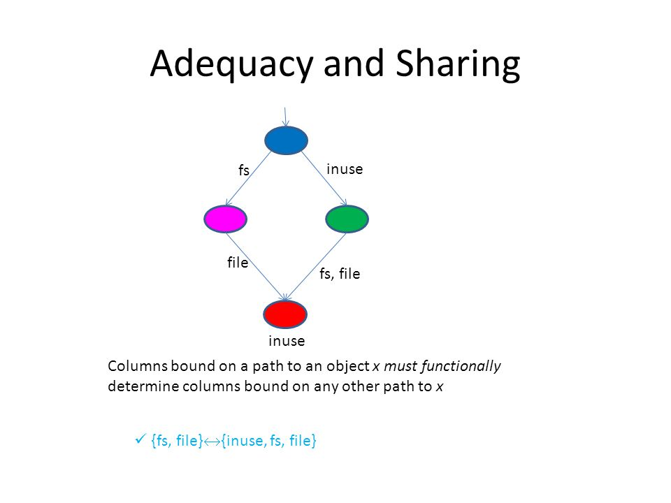 Adequacy and Sharing fs, file fs inuse file inuse Columns bound on a path to an object x must functionally determine columns bound on any other path to x {fs, file}  {inuse, fs, file}