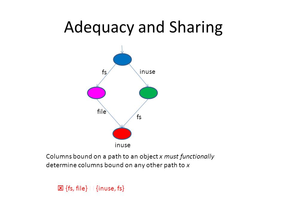 Adequacy and Sharing fs inuse file inuse Columns bound on a path to an object x must functionally determine columns bound on any other path to x  {fs, file}  {inuse, fs}