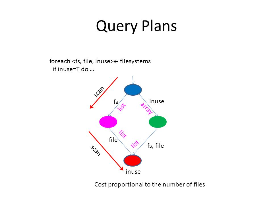 Query Plans foreach  filesystems if inuse=T do … fs, file fs list inuse file inuse list array list scan Cost proportional to the number of files
