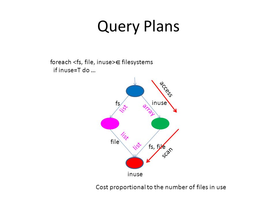 Query Plans foreach  filesystems if inuse=T do … fs, file fs list inuse file inuse list array list access scan Cost proportional to the number of files in use