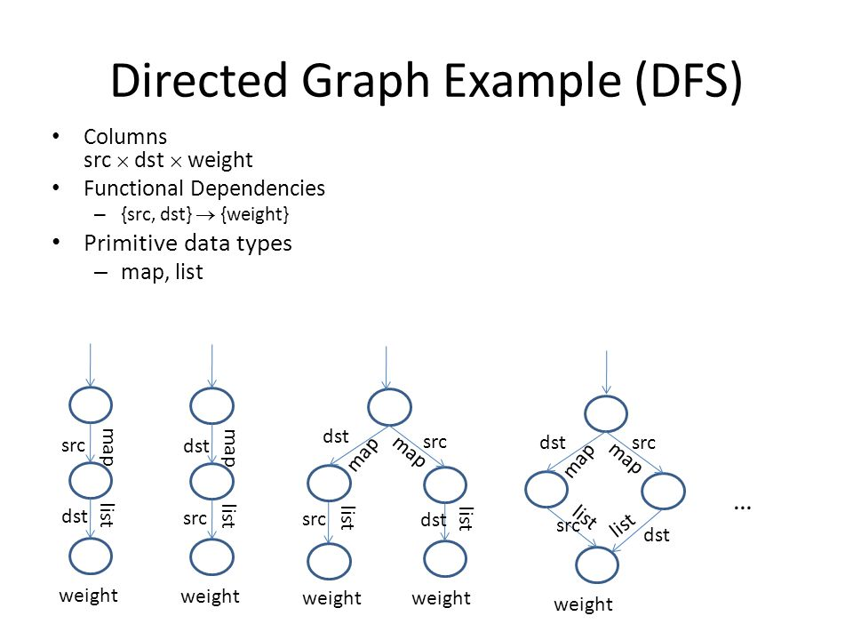 Directed Graph Example (DFS) Columns src  dst  weight Functional Dependencies – {src, dst}  {weight} Primitive data types – map, list … src dst weight map list src dst src weight map list map dst src weight map list dst weight map src map weight dst list src list