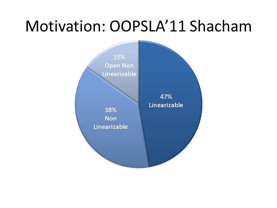47% Linearizable 38% Non Linearizable 15% Open Non Linearizable Motivation: OOPSLA'11 Shacham
