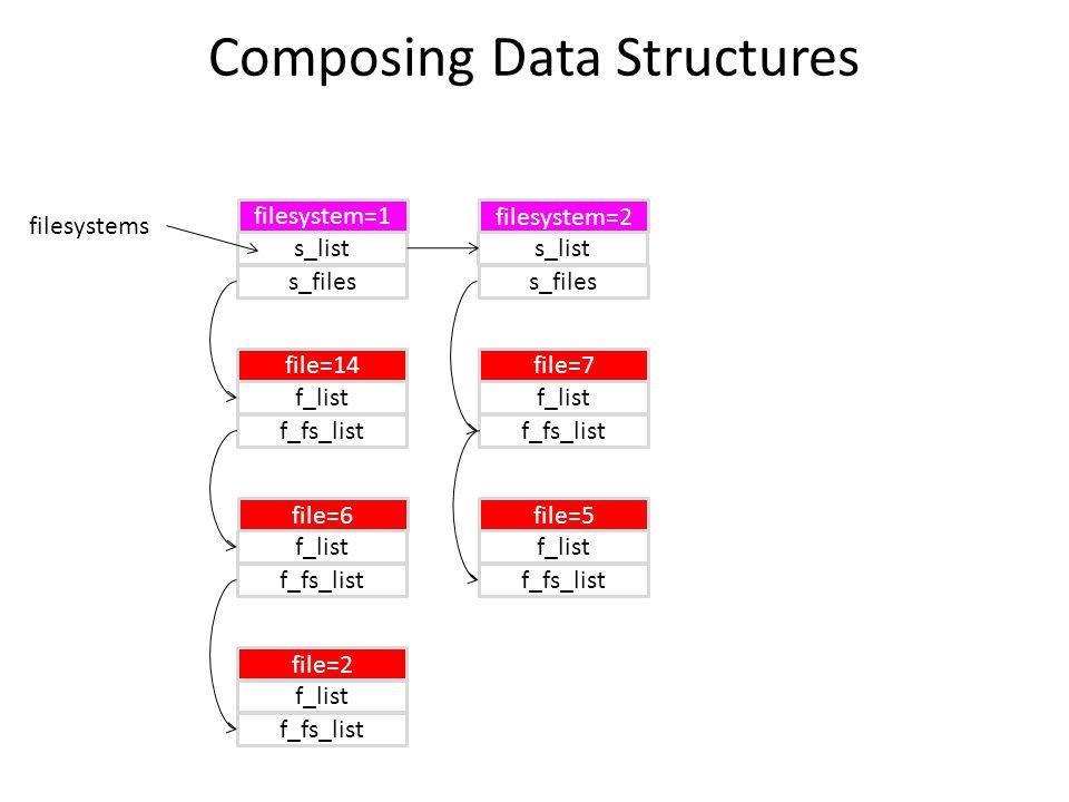 filesystem=1 s_list s_files filesystem=2 s_list s_files filesystems file=14 f_list f_fs_list file=6 f_list f_fs_list file=2 f_list f_fs_list file=7 f_list f_fs_list file=5 f_list f_fs_list Composing Data Structures