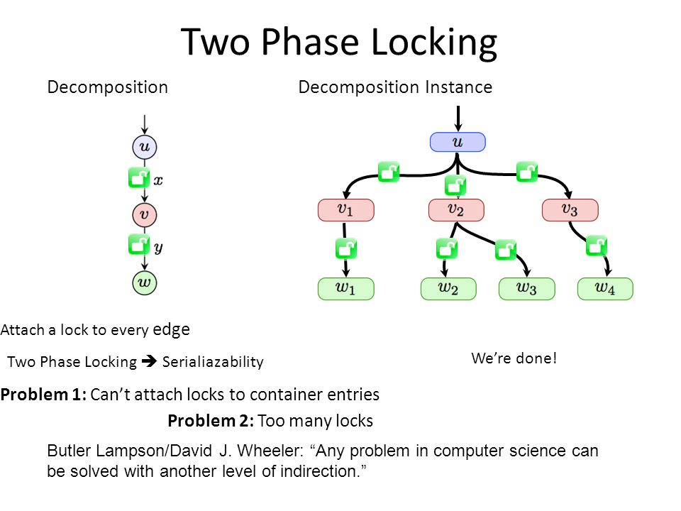 Two Phase Locking Attach a lock to every edge Problem 2: Too many locks DecompositionDecomposition Instance We're done.
