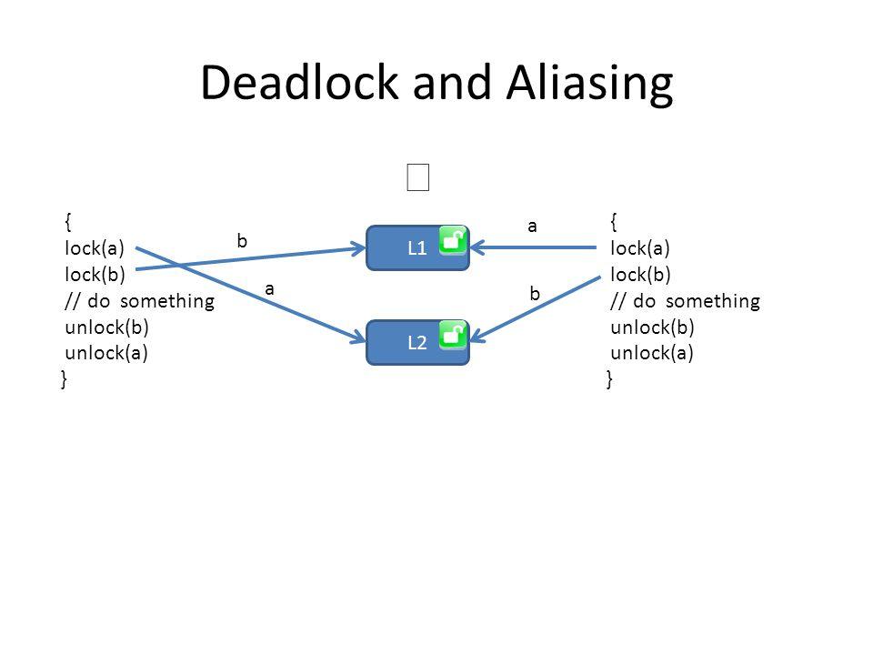Deadlock and Aliasing L1 L2 { lock(a) lock(b) // do something unlock(b) unlock(a) } { lock(a) lock(b) // do something unlock(b) unlock(a) } a a b b 