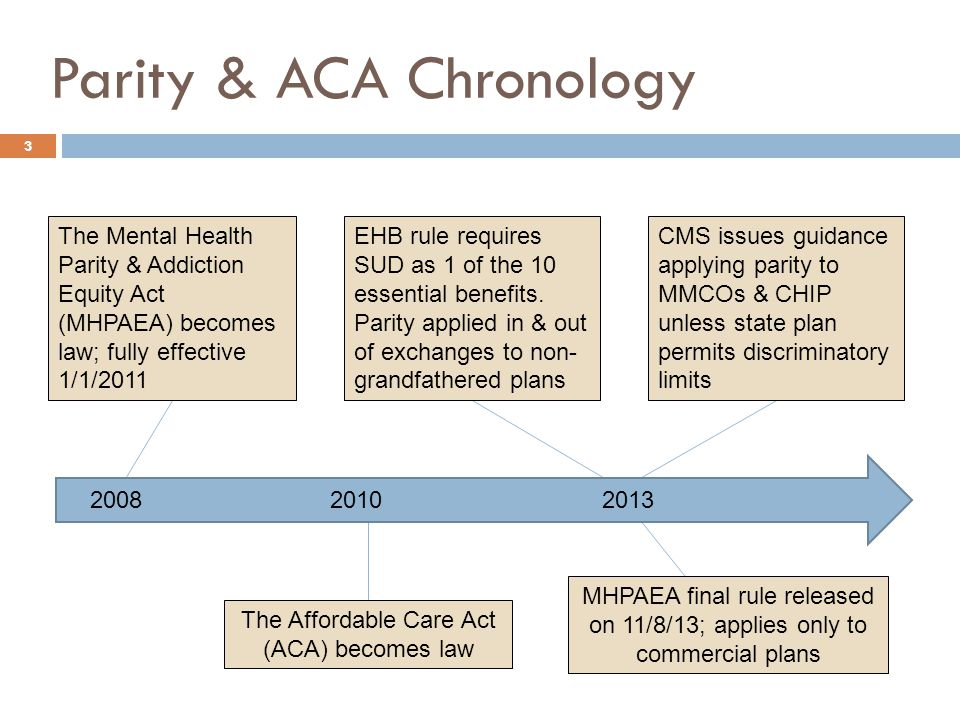 Parity & ACA Chronology 3 The Mental Health Parity & Addiction Equity Act (MHPAEA) becomes law; fully effective 1/1/2011 The Affordable Care Act (ACA) becomes law MHPAEA final rule released on 11/8/13; applies only to commercial plans 200820102013 EHB rule requires SUD as 1 of the 10 essential benefits.