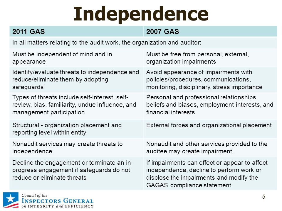 Independence 5 2011 GAS2007 GAS In all matters relating to the audit work, the organization and auditor: Must be independent of mind and in appearance