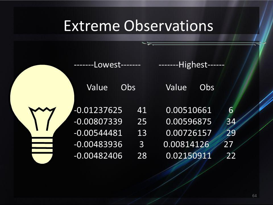 Quantiles Quantile Estimate 100% Max 0.021509105 99% 0.021509105 95% 0.007261567 90% 0.005106613 75% Q3 0.002667399 50% Median -0.000477723 25% Q1 -0.003565176 10% -0.004824061 5% -0.005444811 1% -0.012376248 0% Min -0.012376248 63