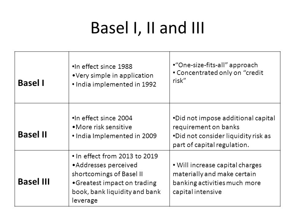 Basel I, II and III Basel I In effect since 1988 Very simple in application India implemented in 1992 One-size-fits-all approach Concentrated only on credit risk Basel II In effect since 2004 More risk sensitive India Implemented in 2009 Did not impose additional capital requirement on banks Did not consider liquidity risk as part of capital regulation.