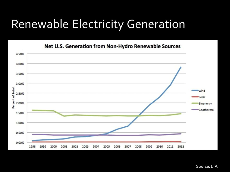 Renewable Electricity Generation Source: EIA