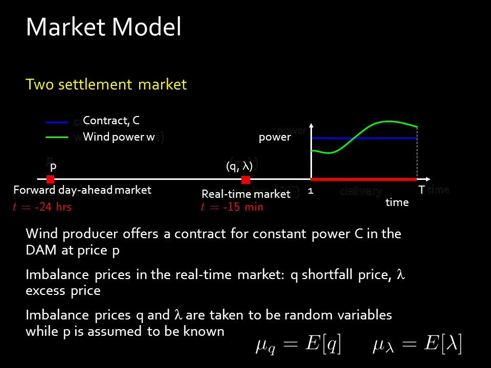 Two settlement market Wind producer offers a contract for constant power C in the DAM at price p Imbalance prices in the real-time market: q shortfall price, excess price Imbalance prices q and are taken to be random variables while p is assumed to be known Market Model Contract, C Wind power w Forward day-ahead market Real-time market power time 1T p (q,  )