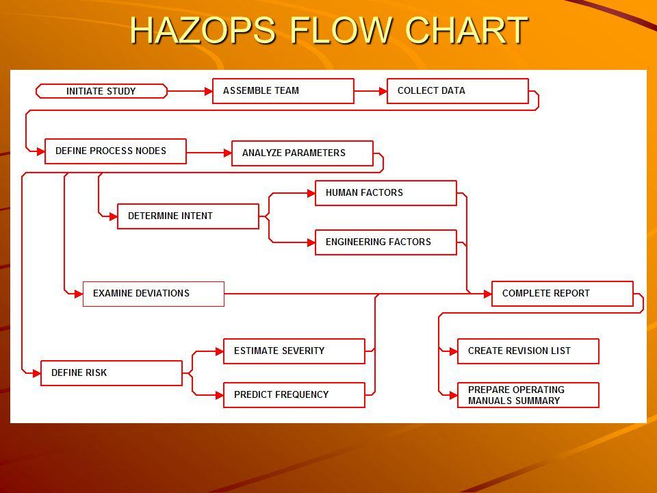 HAZOPS FLOW CHART