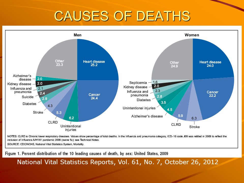 BREAKDOWN FOR ACCIDENTS AGES 35 – 44, 2004 DATA http://webappa.cdc.gov/sasweb/ncipc/leadcaus.html