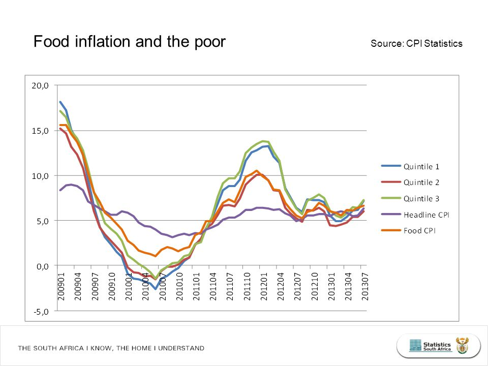 Food inflation and the poor Source: CPI Statistics