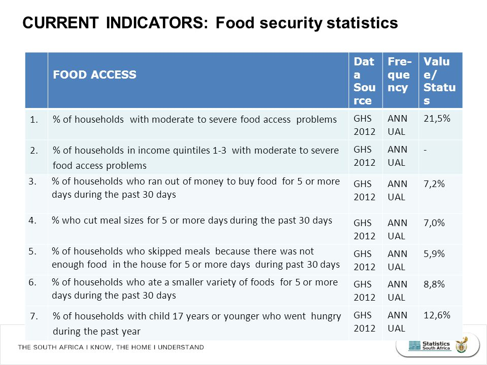 What South Africans die of... Vulnerability to hunger and access to food, 2002-2012