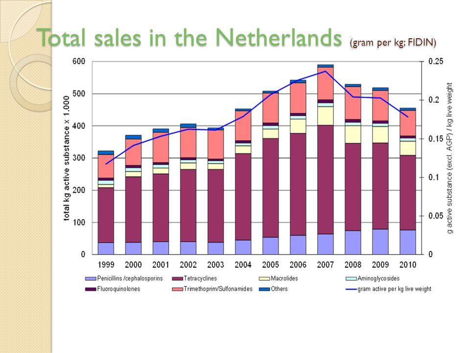 Total sales in the Netherlands (gram per kg; FIDIN)