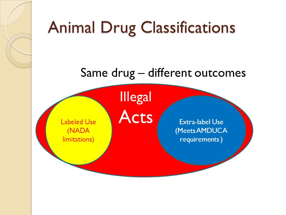 Animal Drug Classifications Same drug – different outcomes Extra-label Use (Meets AMDUCA requirements ) Labeled Use (NADA limitations) Illegal Acts
