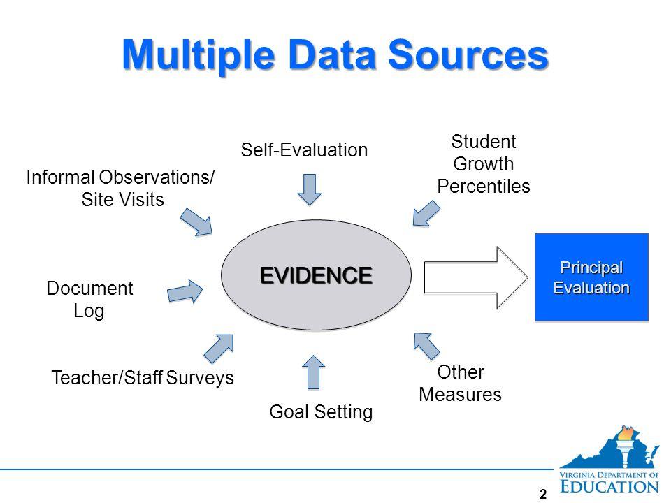 Multiple Data Sources EVIDENCEEVIDENCE Principal Evaluation Self-Evaluation Goal Setting Informal Observations/ Site Visits Document Log Teacher/Staff