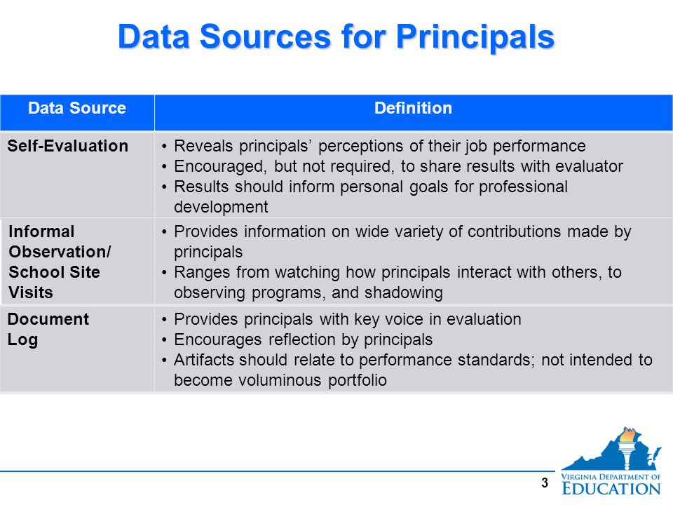 Data Sources for Principals 4 Data SourceDefinition Teacher/Staff Surveys Climate surveys provide information about perceptions of job performance Data collection methods/use for surveys determined ahead of time Goal SettingPrincipals set goals for improving student achievement based on appropriate performance measures Goals may be set in conjunction with evaluator for school improvement and professional growth Student Growth Percentiles For elementary and middle school principals, half of the student academic progress measure is comprised of the student growth percentiles in the school as provided from the Virginia Department of Education when the data are available and can be used appropriately For high school principals, SGPs will not be used