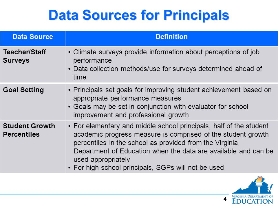 Data Sources for Principals Data SourceDefinition Other MeasuresFor elementary and middle school principals, the other half of the student academic progress measure will be measured using Student Academic Progress Goals and other measures with evidence that the alternative measures are valid measures For high school principals, the entire 40 percent of the principal evaluation will be measured using Student Academic Progress Goals and other measures with evidence that the alternative measures are valid 5