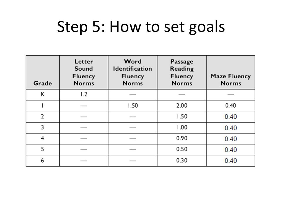 Step 5: How to set goals