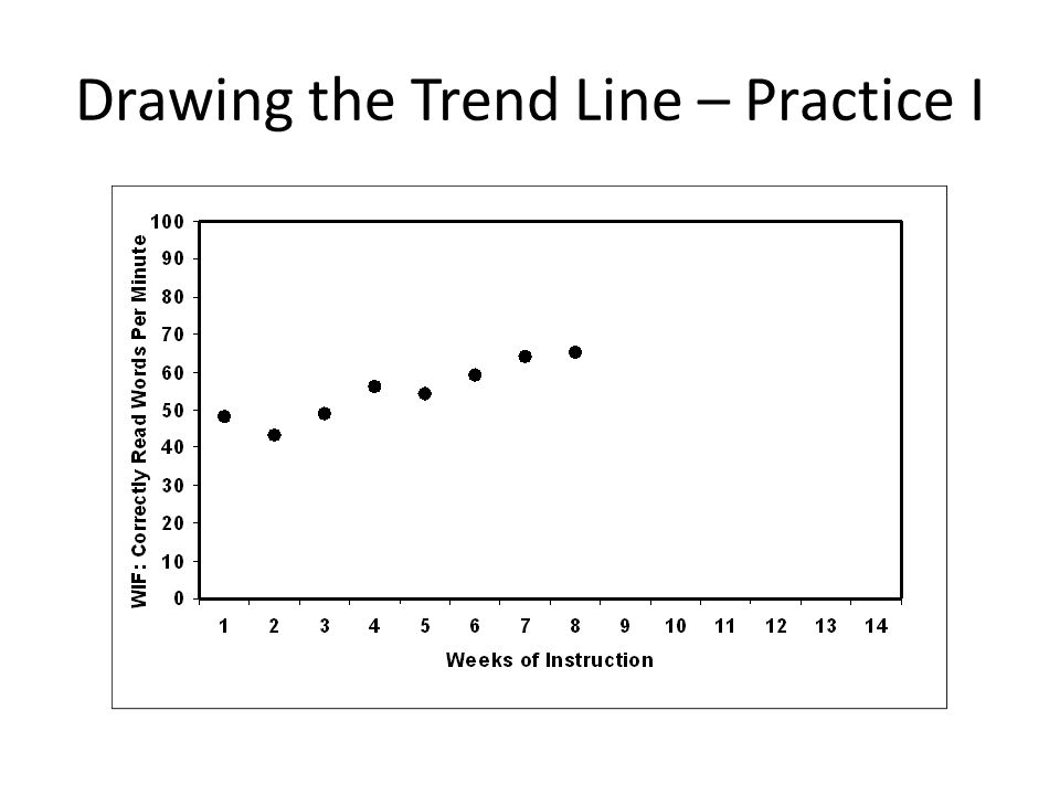 Drawing the Trend Line – Practice I