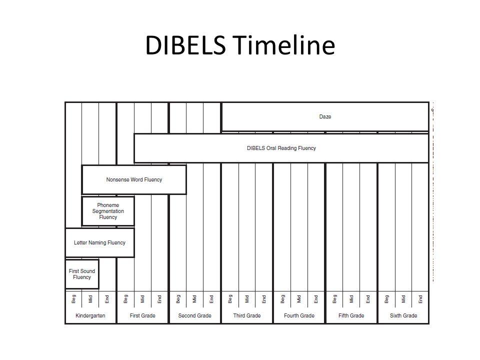 DIBELS Timeline