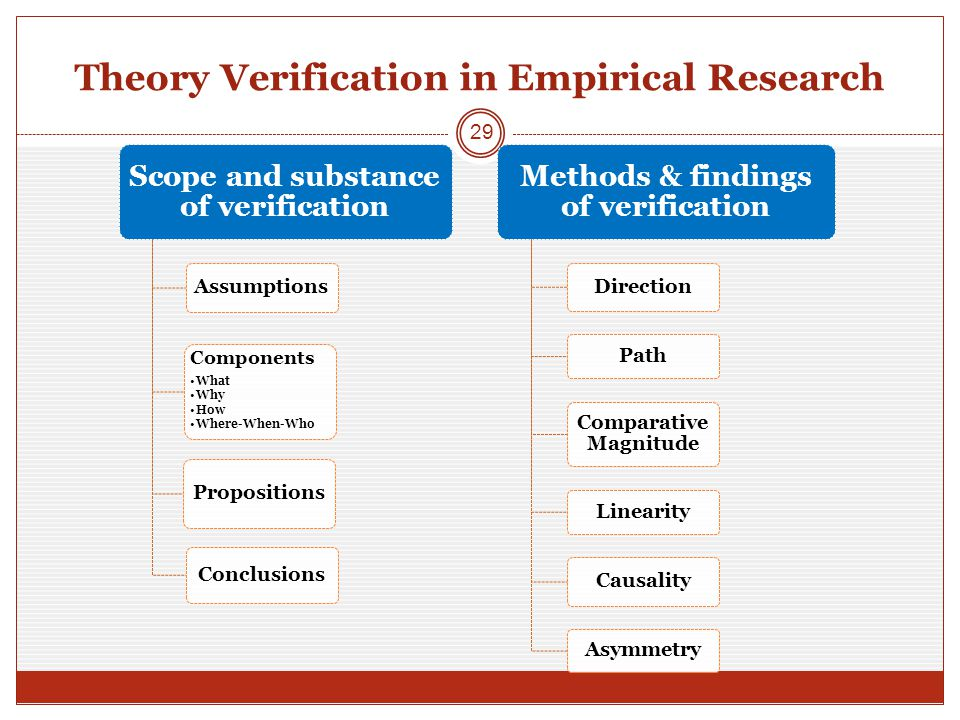 Theory Verification in Empirical Research 29 Scope and substance of verification Assumptions Propositions Components What Why How Where-When-Who Conclusions Methods & findings of verification Direction Path Comparative Magnitude Linearity Causality Asymmetry