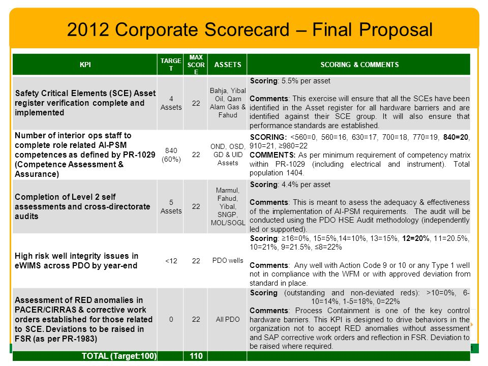 TDG10 th of December 2011 2012 Corporate Scorecard – Final Proposal KPI TARGE T MAX SCOR E ASSETSSCORING & COMMENTS Safety Critical Elements (SCE) Asset register verification complete and implemented 4 Assets 22 Bahja, Yibal Oil, Qarn Alam Gas & Fahud Scoring: 5.5% per asset Comments: This exercise will ensure that all the SCEs have been identified in the Asset register for all hardware barriers and are identified against their SCE group.
