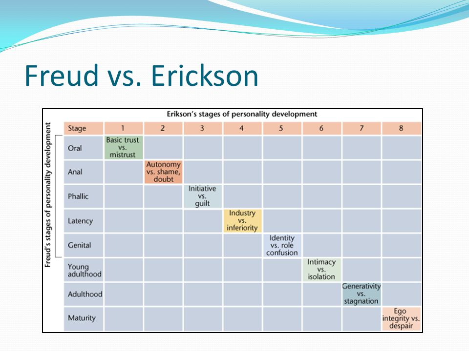 Freud vs. Erickson