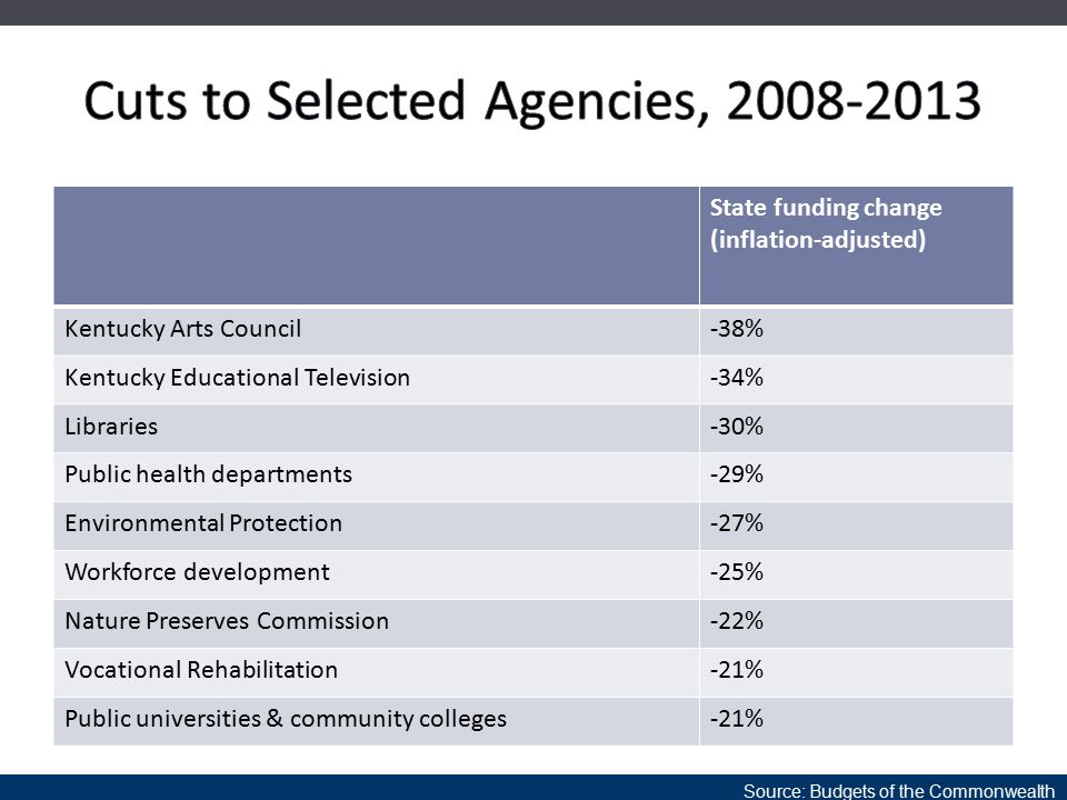 Source: Budgets of the Commonwealth State funding change (inflation-adjusted) Kentucky Arts Council-38% Kentucky Educational Television-34% Libraries-30% Public health departments-29% Environmental Protection-27% Workforce development-25% Nature Preserves Commission-22% Vocational Rehabilitation-21% Public universities & community colleges-21%