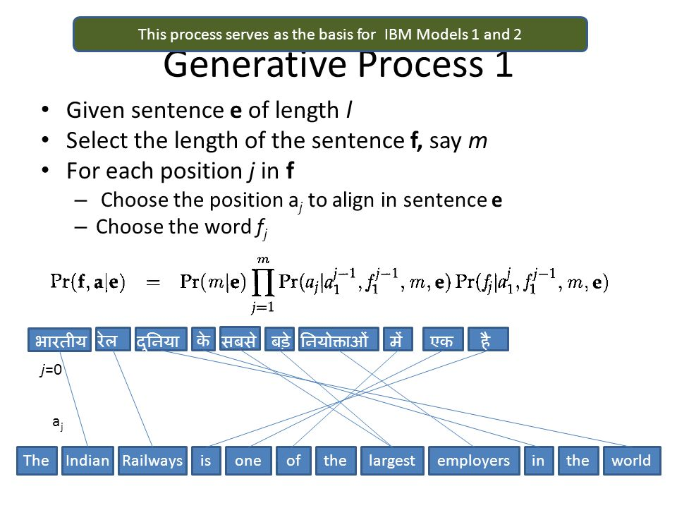 Alignments The generative process explains only one way of generating a sentence pair – Each way corresponds to an alignment Total probability of the sentence pair is the sum of probability over all alignments Input: Parallel sentences 1…S in languages E and F But alignments are not known Goal: Learn the model P(f|e)