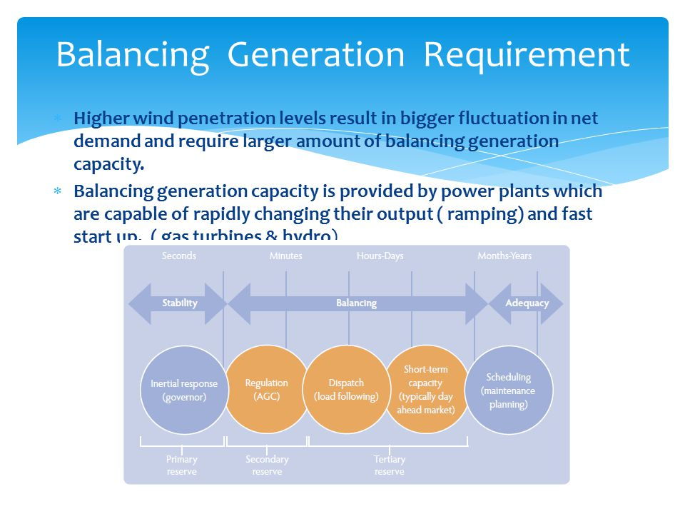  Higher wind penetration levels result in bigger fluctuation in net demand and require larger amount of balancing generation capacity.