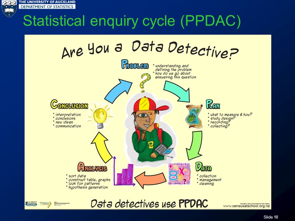 Slide 18 Statistical enquiry cycle (PPDAC)