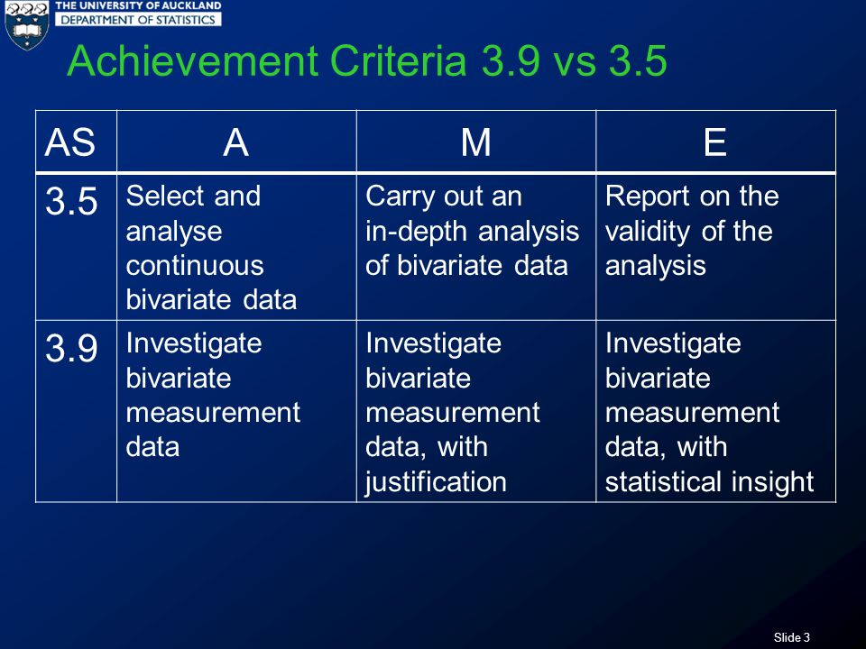 Slide 3 Achievement Criteria 3.9 vs 3.5 ASAME 3.5 Select and analyse continuous bivariate data Carry out an in-depth analysis of bivariate data Report