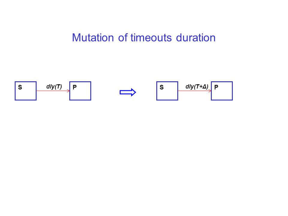 Mutation of timeouts duration S dly(T) PS dly(T+Δ) P