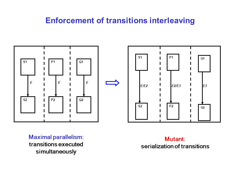 Enforcement of transitions interleaving Maximal parallelism: transitions executed simultaneously EEE S1 S2P2 P1 Q2 Q1 E/E2E2/E3E3 Q2 Q1 P2 P1S1 S2 Mutant: serialization of transitions