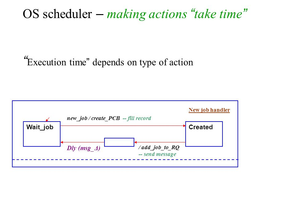 OS scheduler – making actions take time Execution time depends on type of action Wait_jobCreated new_job / create_PCB -- fill record / add_job_to_RQ -- send message New job handler Dly (msg_Δ)