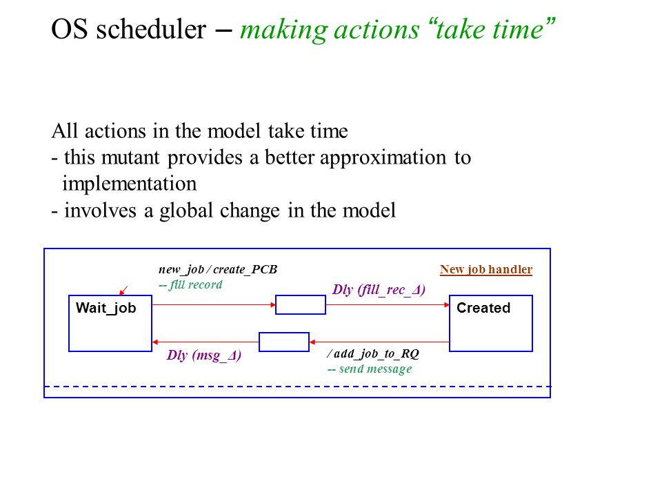 OS scheduler – making actions take time All actions in the model take time - this mutant provides a better approximation to implementation - involves a global change in the model Wait_jobCreated new_job / create_PCB -- fill record / add_job_to_RQ -- send message New job handler Dly (msg_Δ) Dly (fill_rec_Δ)