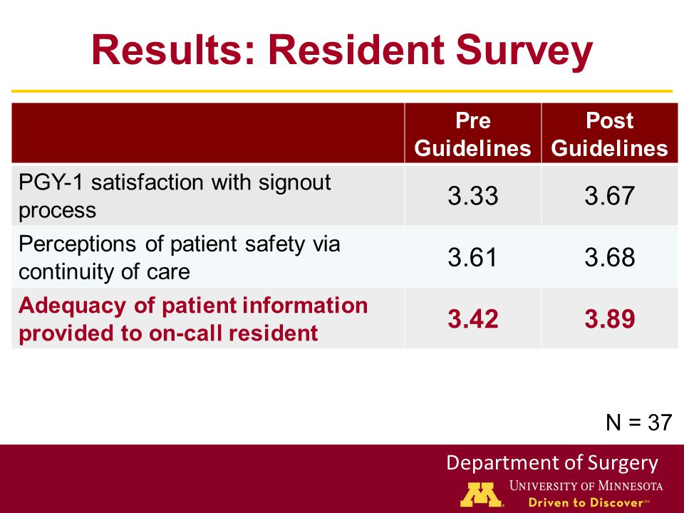 Department of Surgery Results: Resident Survey Pre Guidelines Post Guidelines PGY-1 satisfaction with signout process 3.333.67 Perceptions of patient safety via continuity of care 3.613.68 Adequacy of patient information provided to on-call resident 3.423.89 N = 37
