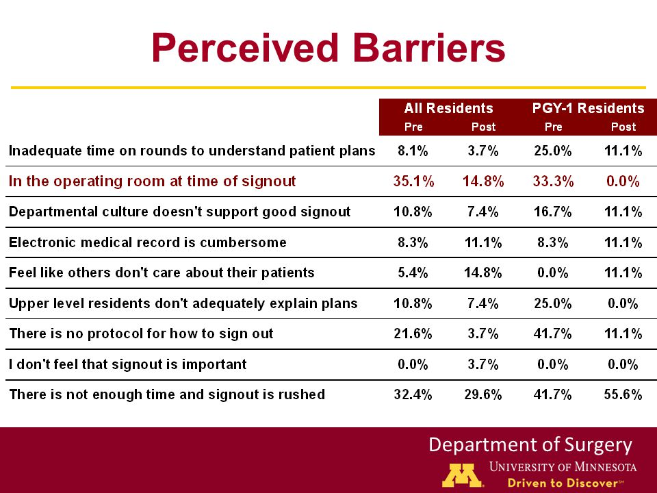 Department of Surgery Perceived Barriers